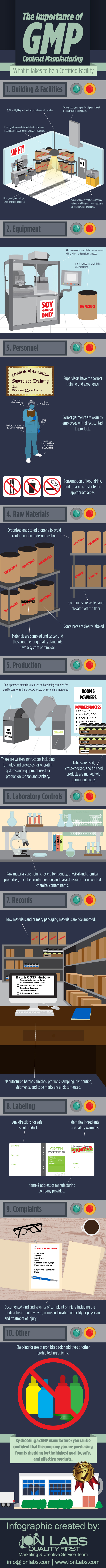 The Importance of GMP Contract Manufacturing Infographic